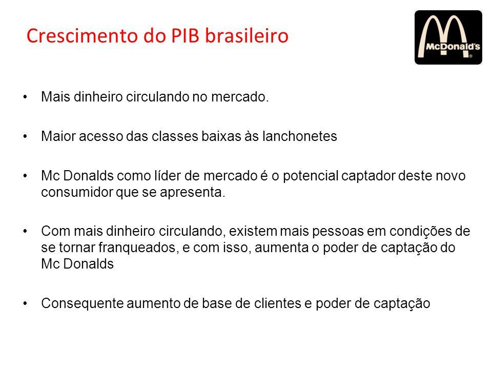 Crescimento do PIB brasileiro