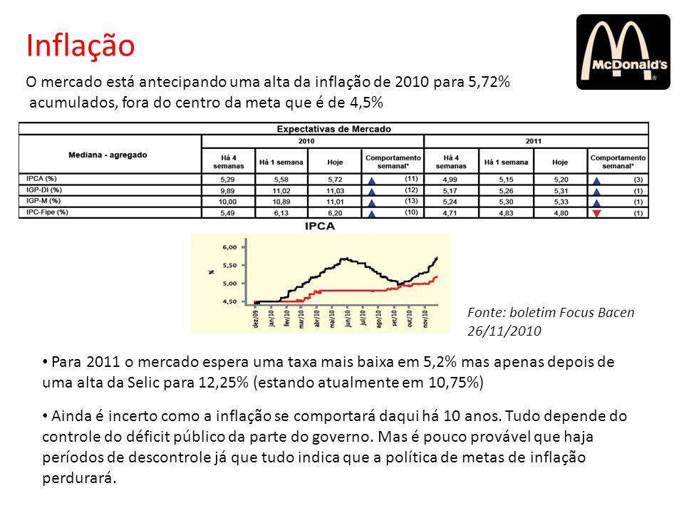 Inflação O mercado está antecipando uma alta da inflação de 2010 para 5,72% acumulados, fora do centro da meta que é de 4,5%