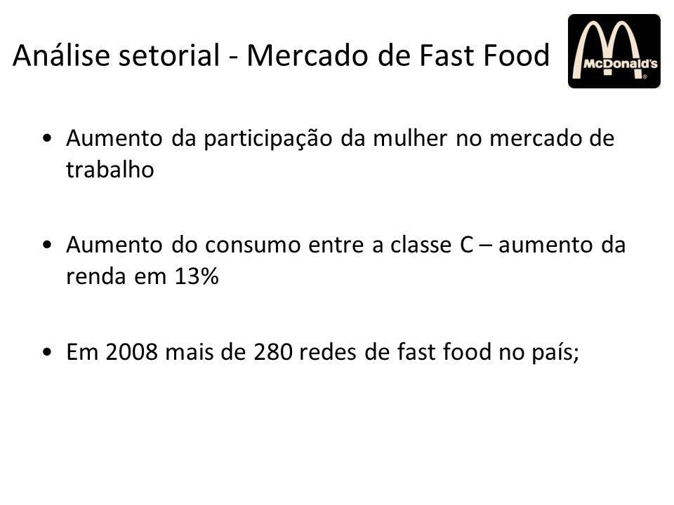Análise setorial - Mercado de Fast Food