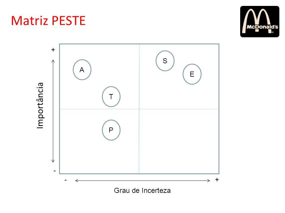 Matriz PESTE + S A E T Importância P - - + Grau de Incerteza