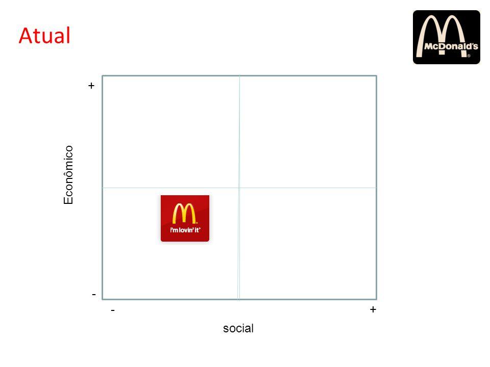 Atual + Econômico - - + social