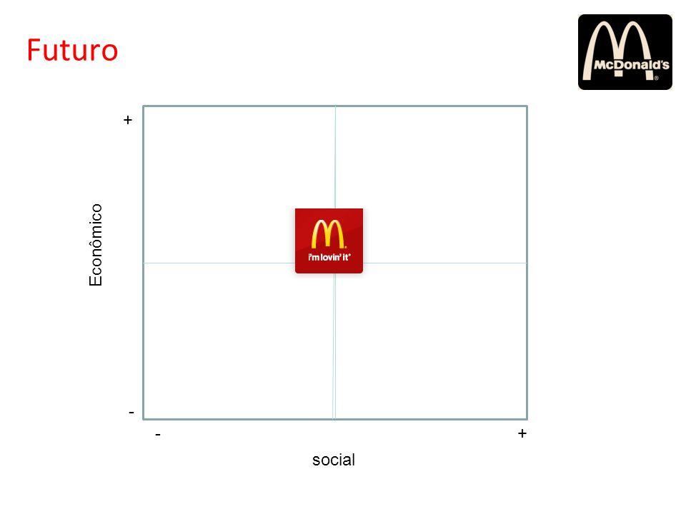 Futuro + Econômico - - + social