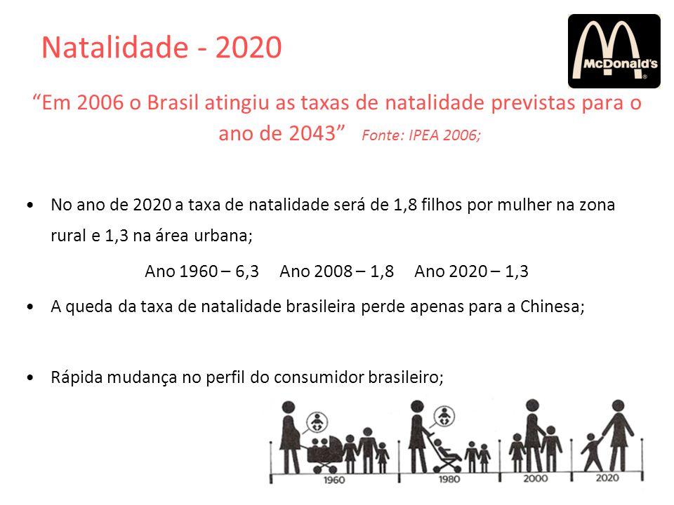 Natalidade - 2020 Em 2006 o Brasil atingiu as taxas de natalidade previstas para o ano de 2043 Fonte: IPEA 2006;