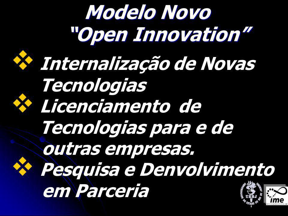 Modelo Novo Open Innovation