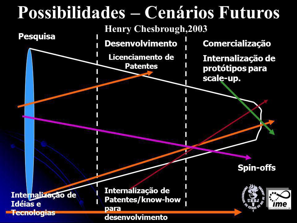 Possibilidades – Cenários Futuros Henry Chesbrough,2003