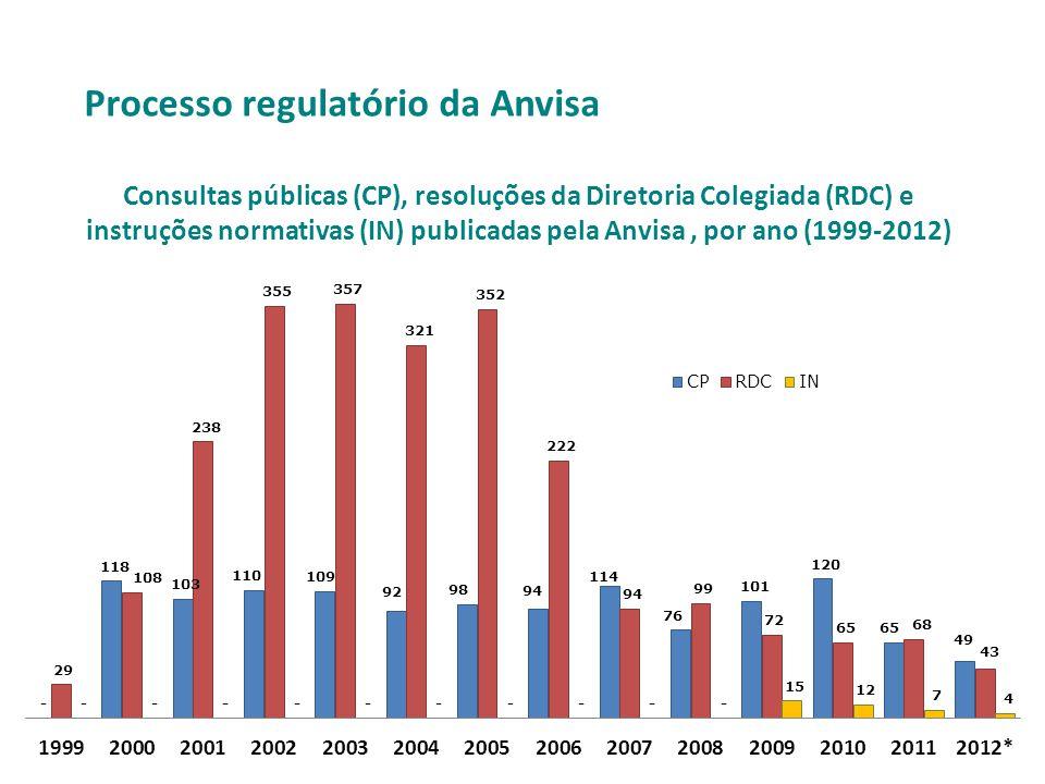 Consultas públicas (CP), resoluções da Diretoria Colegiada (RDC) e
