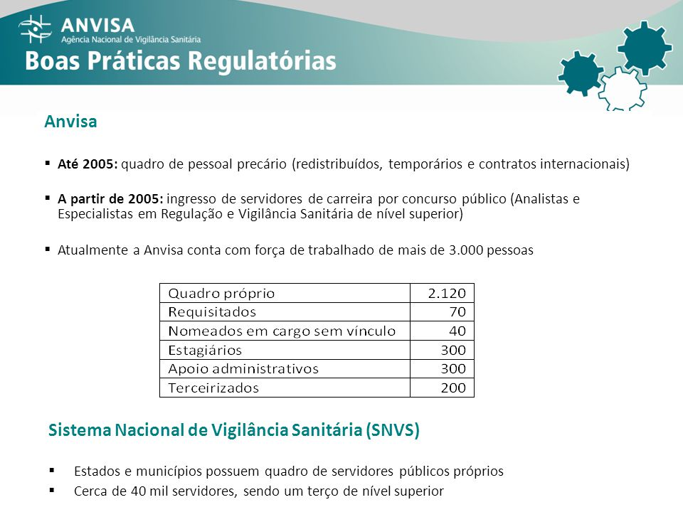 Sistema Nacional de Vigilância Sanitária (SNVS)