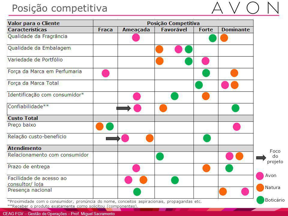 Posição competitiva Foco do projeto Avon Natura Boticário