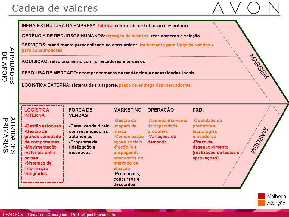 Cadeia de valores ATIVIDADES DE APOIO MARGEM ATIVIDADES PRIMÁRIAS