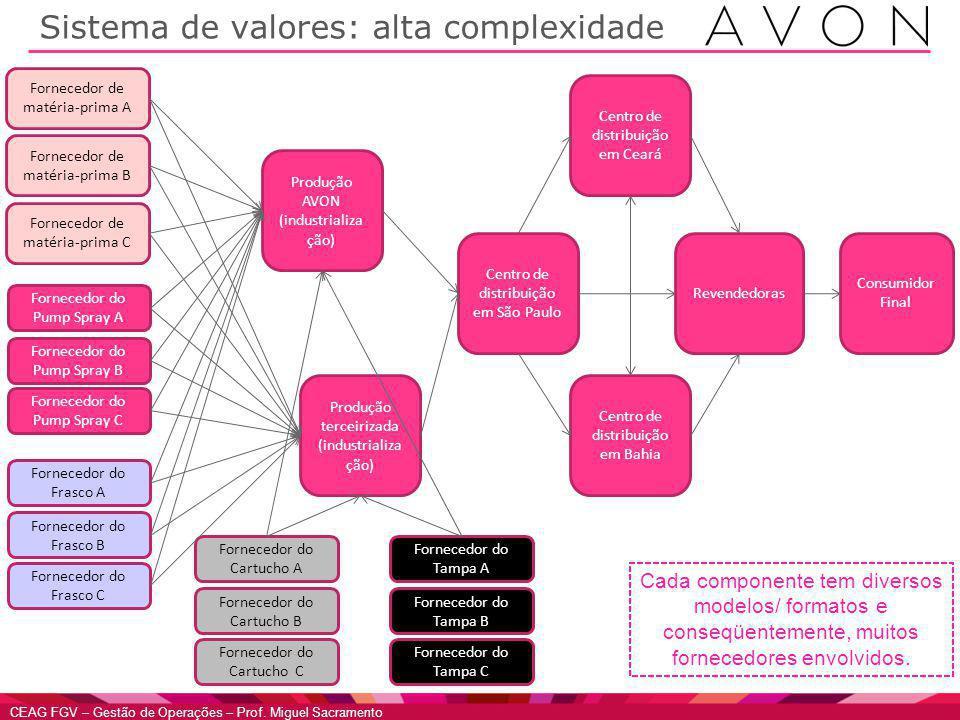 Sistema de valores: alta complexidade