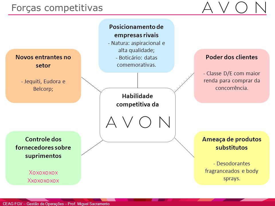 Forças competitivas Posicionamento de empresas rivais