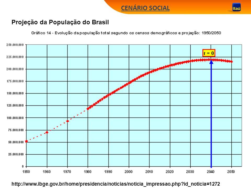 CENÁRIO SOCIAL Projeção da População do Brasil