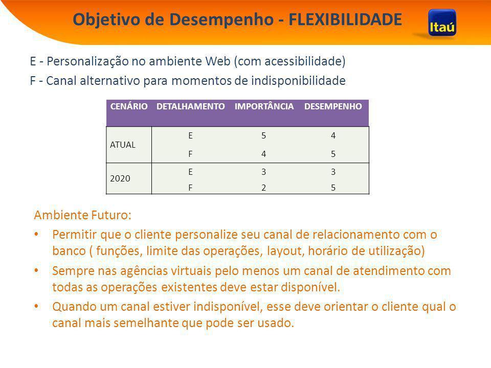Objetivo de Desempenho - FLEXIBILIDADE