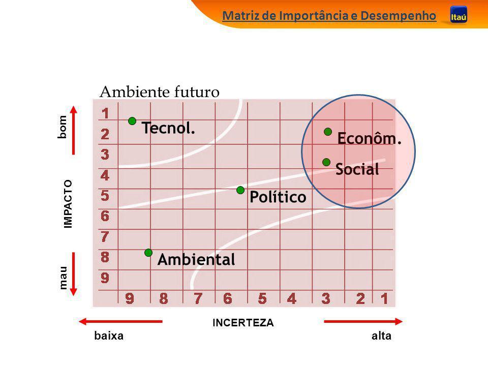 Ambiente futuro Tecnol. Econôm. Social Político Ambiental