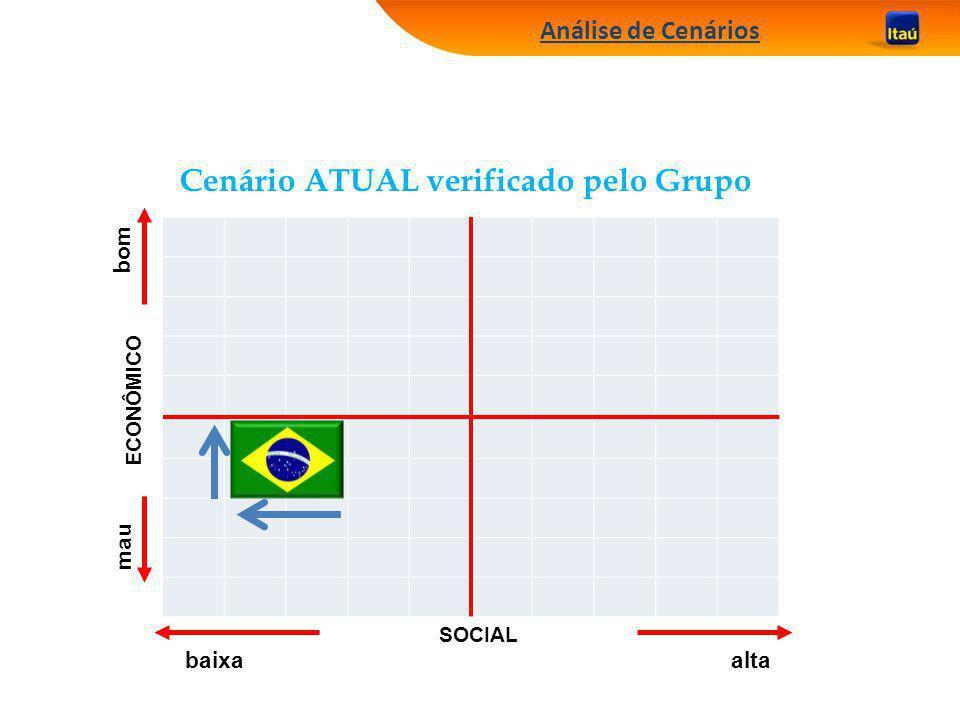 Cenário ATUAL verificado pelo Grupo
