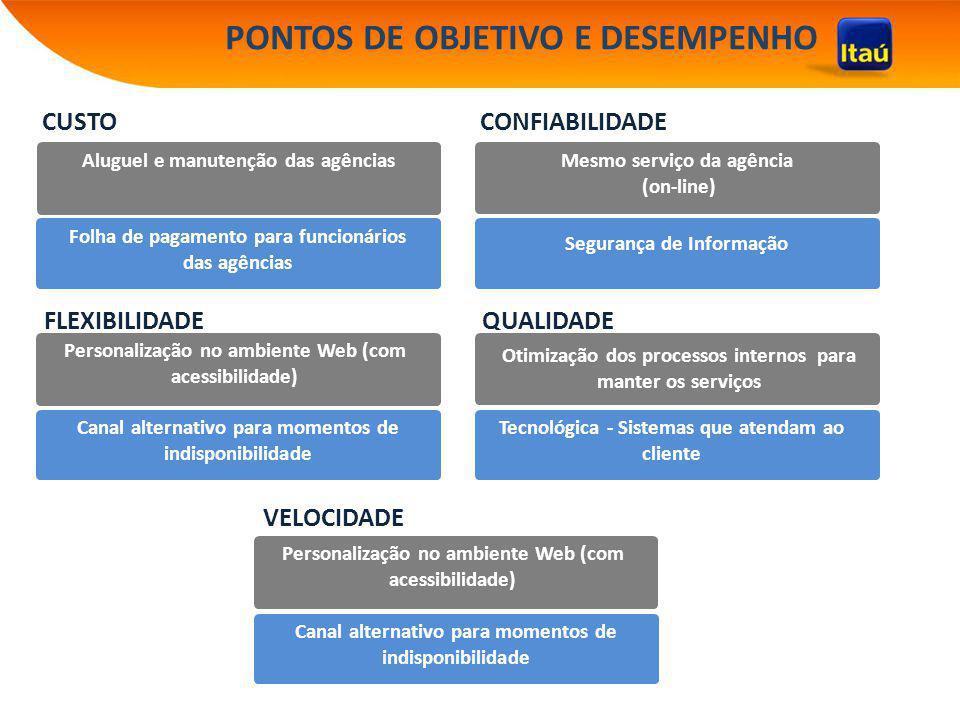 PONTOS DE OBJETIVO E DESEMPENHO