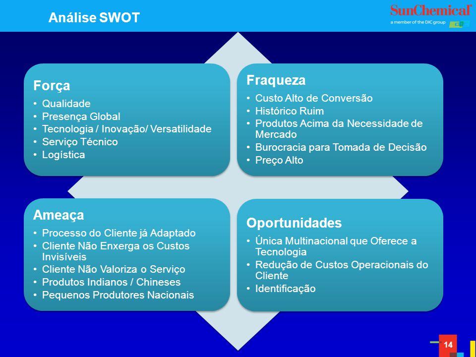 Análise SWOT Fraqueza Força Ameaça Oportunidades Qualidade
