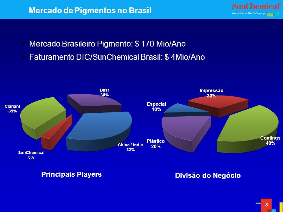 Mercado de Pigmentos no Brasil