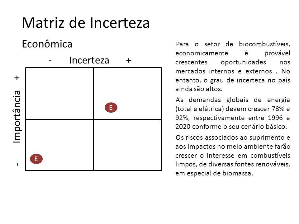Matriz de Incerteza Econômica - Incerteza + - Importância +