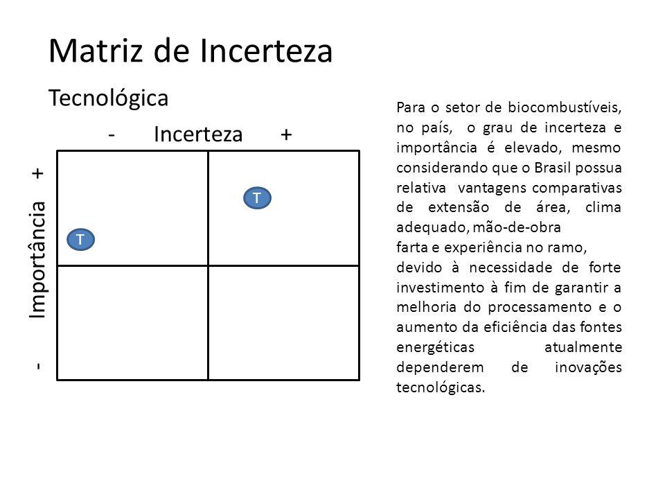Matriz de Incerteza Tecnológica - Incerteza + - Importância +