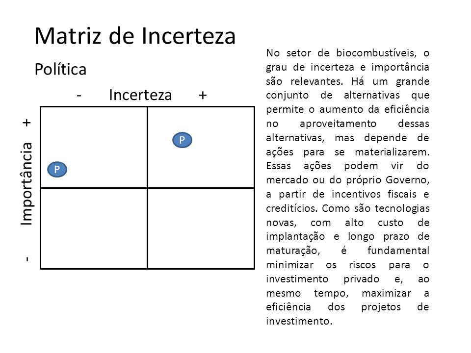 Matriz de Incerteza Política - Incerteza + - Importância +