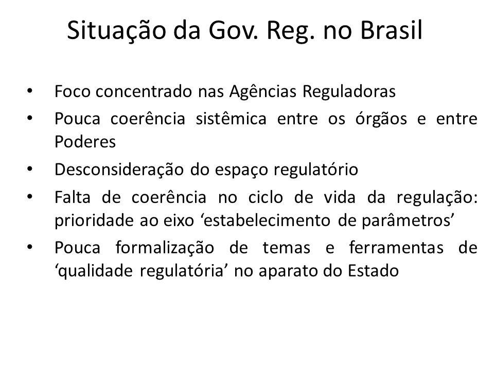 Situação da Gov. Reg. no Brasil