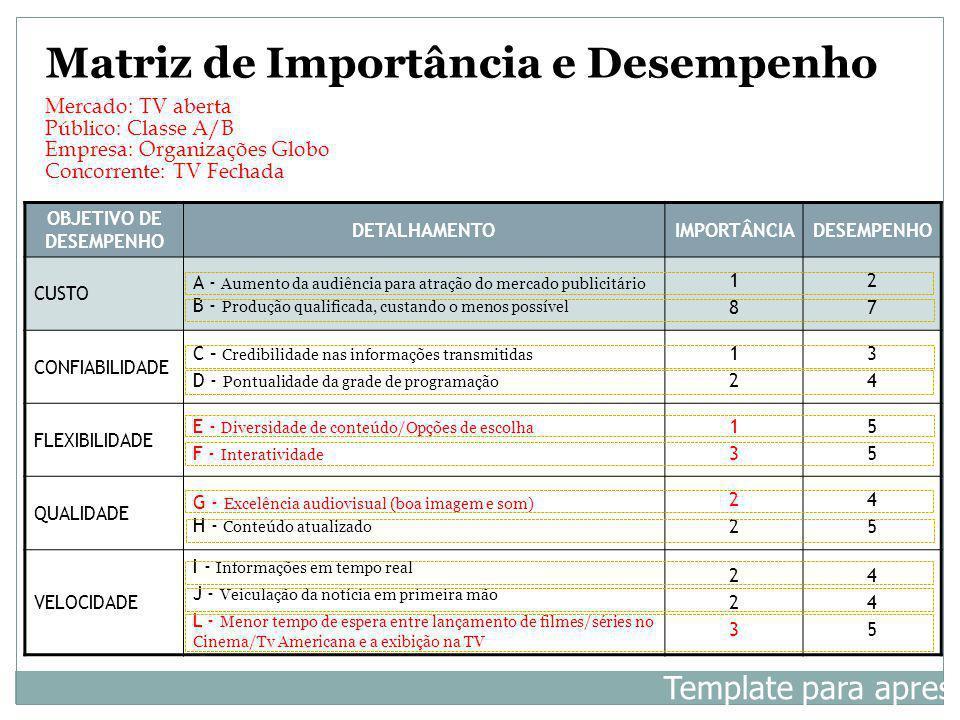 OBJETIVO DE DESEMPENHO