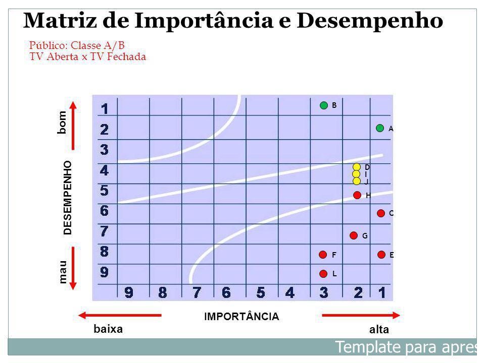 Matriz de Importância e Desempenho