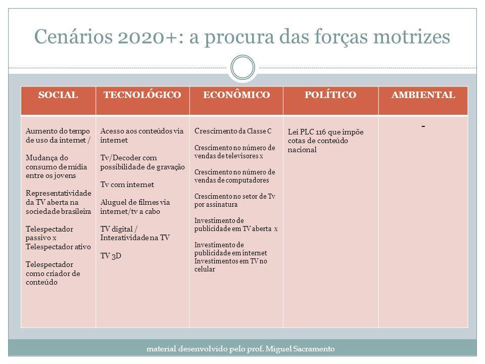 Cenários 2020+: a procura das forças motrizes