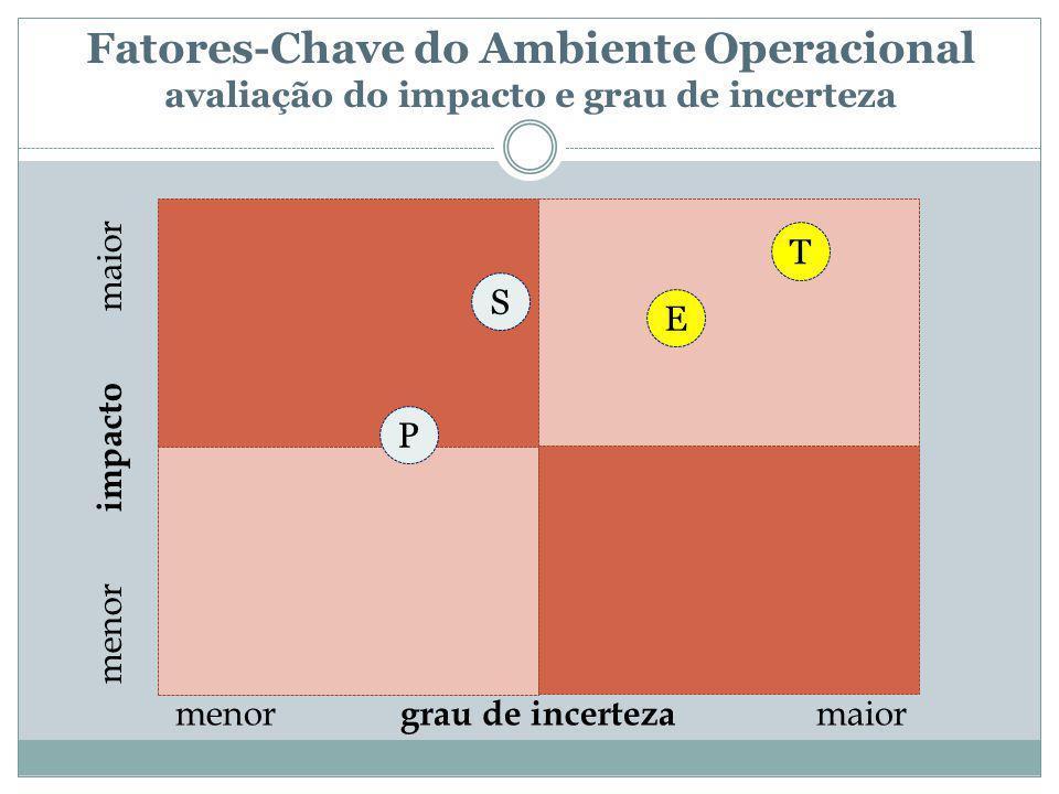 Fatores-Chave do Ambiente Operacional avaliação do impacto e grau de incerteza