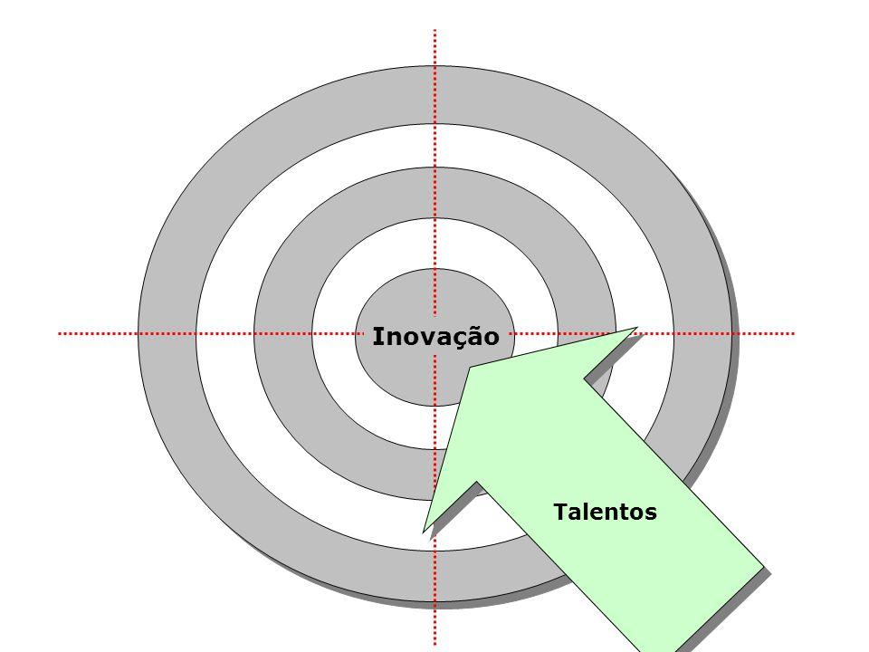 Inovação Talentos