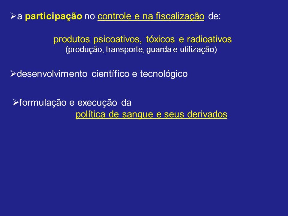 a participação no controle e na fiscalização de: