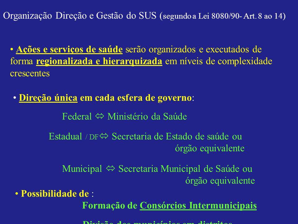 Organização Direção e Gestão do SUS (segundo a Lei 8080/90- Art