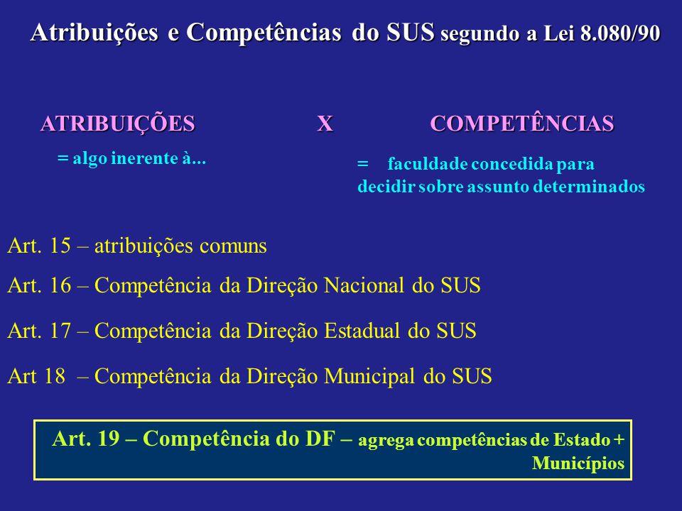 Atribuições e Competências do SUS segundo a Lei 8.080/90