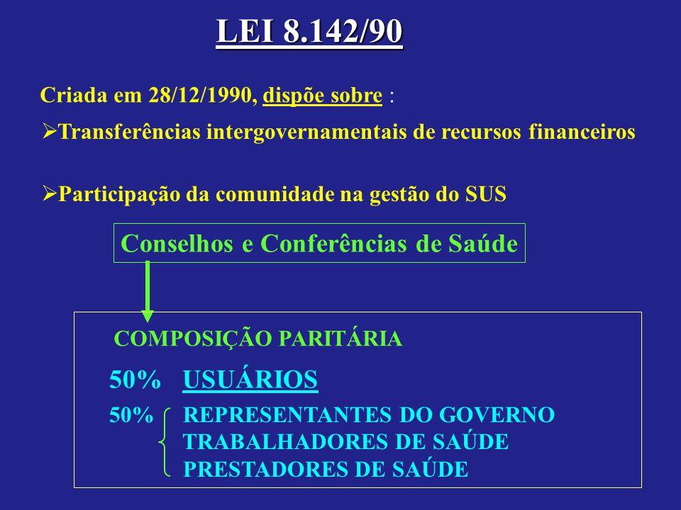 LEI 8.142/90 Conselhos e Conferências de Saúde 50% USUÁRIOS