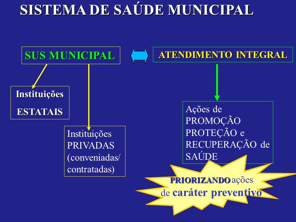 SISTEMA DE SAÚDE MUNICIPAL