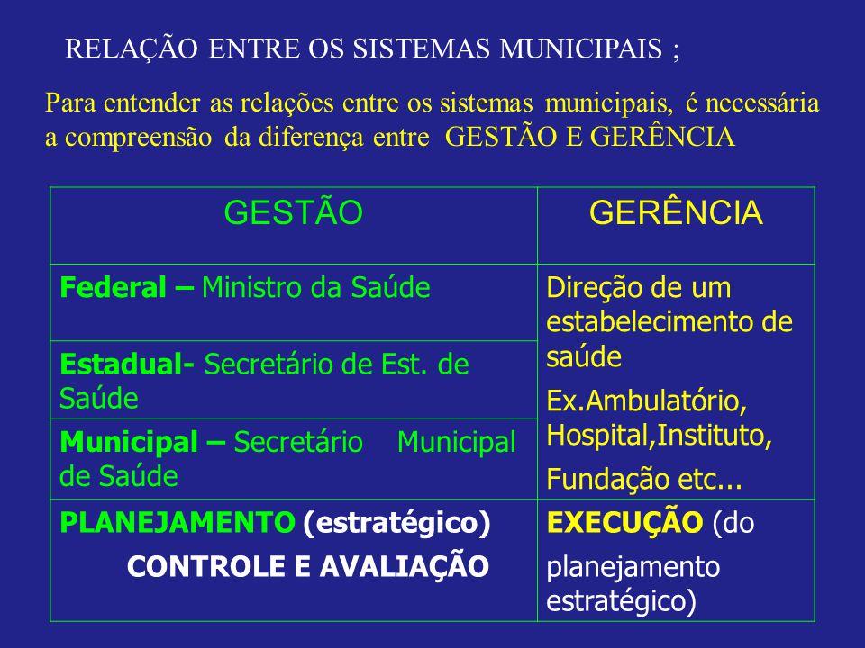 GESTÃO GERÊNCIA RELAÇÃO ENTRE OS SISTEMAS MUNICIPAIS ;