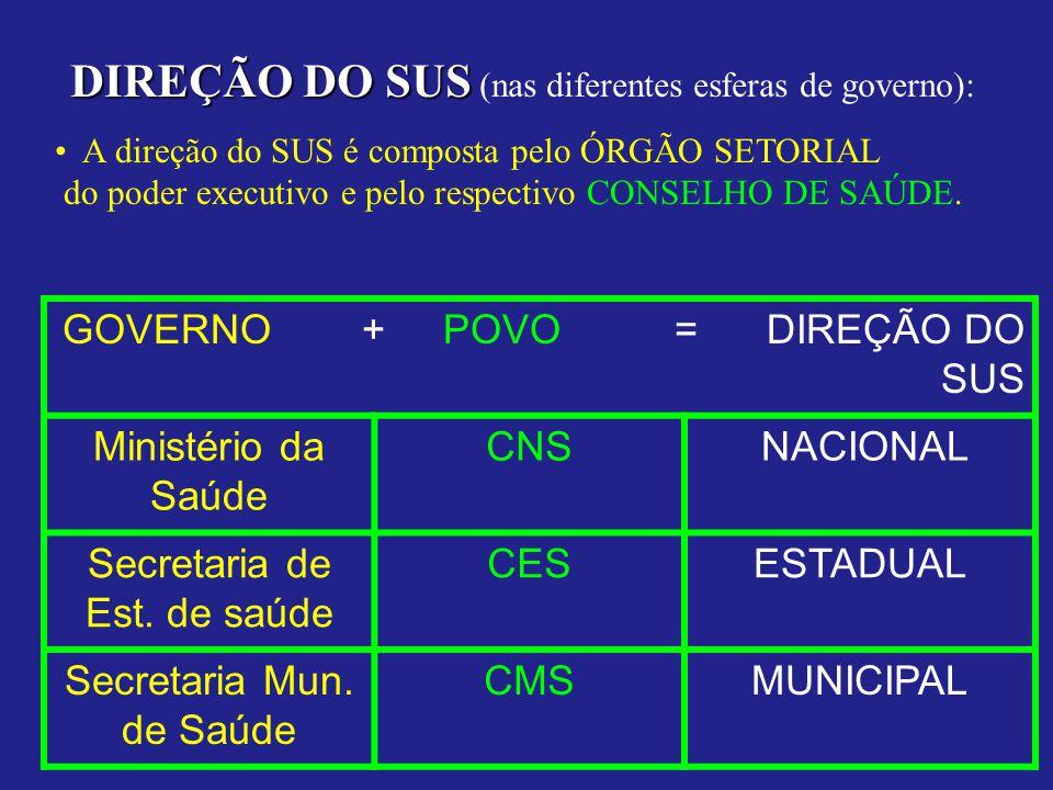 DIREÇÃO DO SUS (nas diferentes esferas de governo):