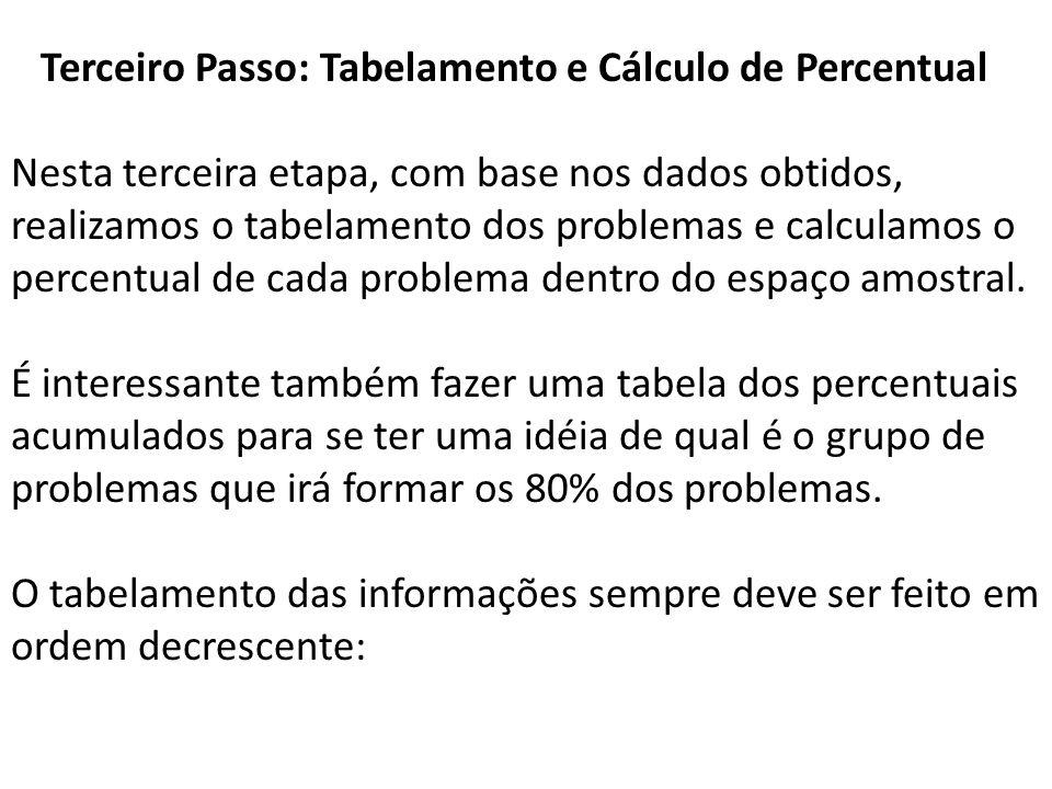 Terceiro Passo: Tabelamento e Cálculo de Percentual Nesta terceira etapa, com base nos dados obtidos, realizamos o tabelamento dos problemas e calculamos o percentual de cada problema dentro do espaço amostral.