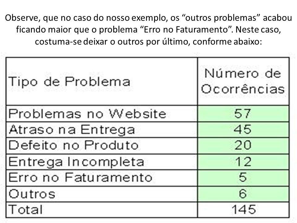 Observe, que no caso do nosso exemplo, os outros problemas acabou ficando maior que o problema Erro no Faturamento .