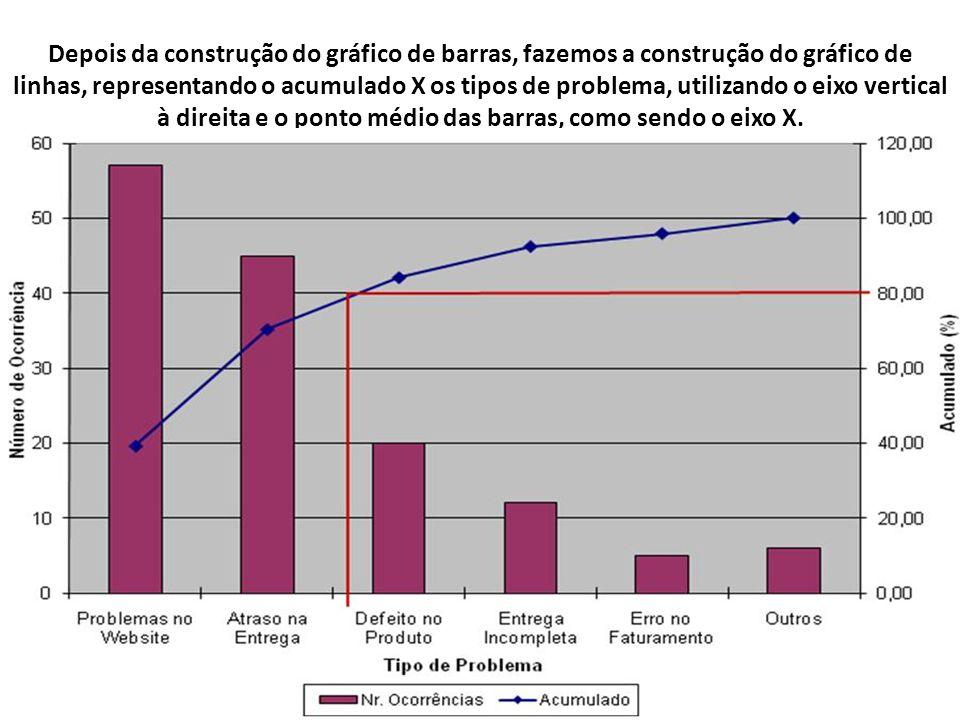 Depois da construção do gráfico de barras, fazemos a construção do gráfico de linhas, representando o acumulado X os tipos de problema, utilizando o eixo vertical à direita e o ponto médio das barras, como sendo o eixo X.