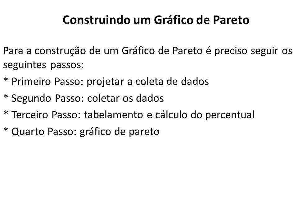 Construindo um Gráfico de Pareto Para a construção de um Gráfico de Pareto é preciso seguir os seguintes passos: