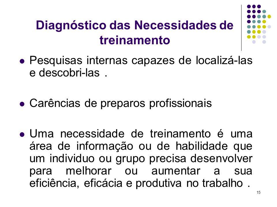 Diagnóstico das Necessidades de treinamento