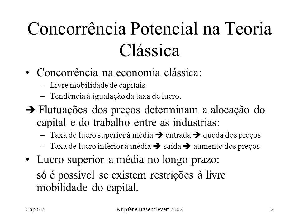 Concorrência Potencial na Teoria Clássica