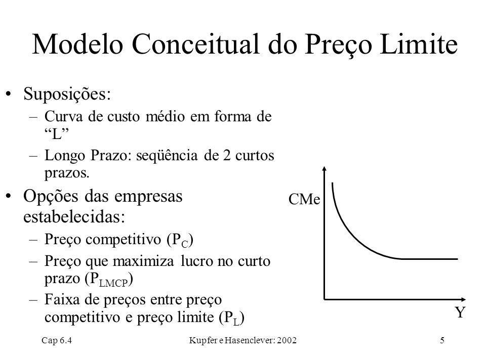 Modelo Conceitual do Preço Limite