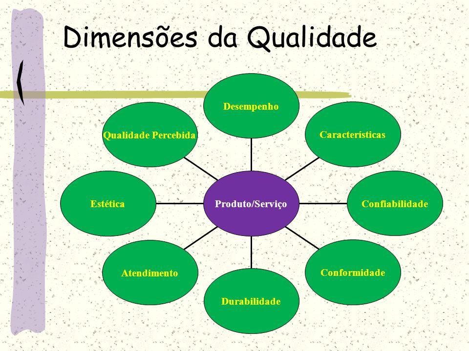 Dimensões da Qualidade