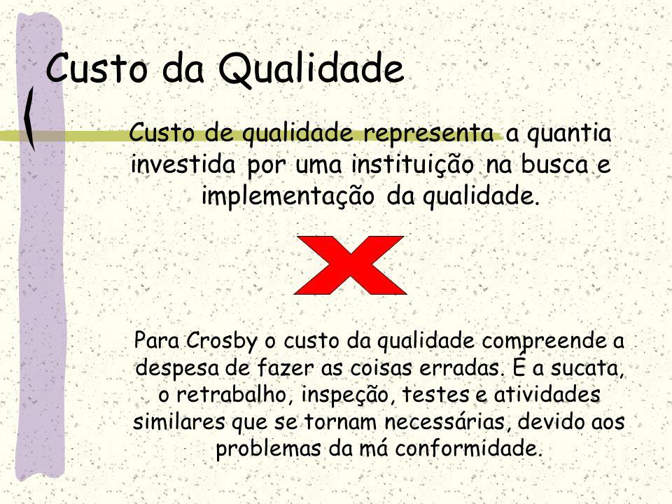 Custo da Qualidade Custo de qualidade representa a quantia investida por uma instituição na busca e implementação da qualidade.