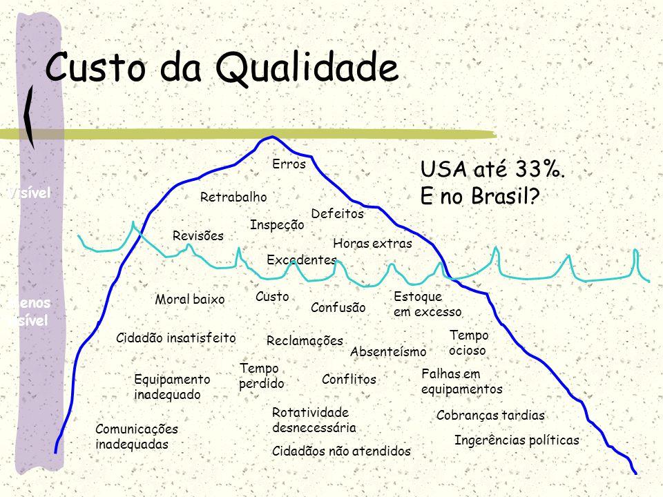 Custo da Qualidade USA até 33%. E no Brasil Visível Menos visível