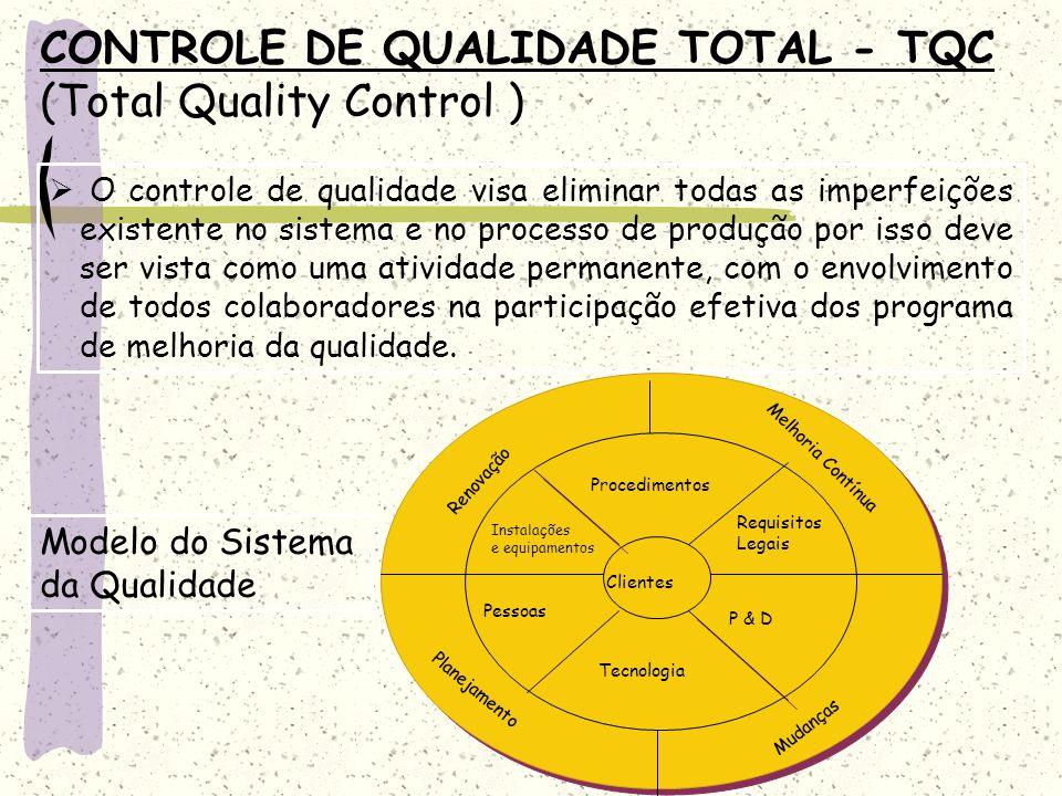CONTROLE DE QUALIDADE TOTAL - TQC (Total Quality Control )