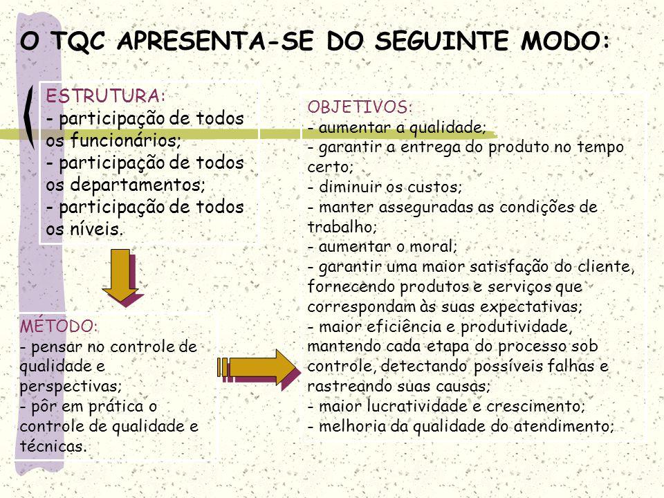 O TQC APRESENTA-SE DO SEGUINTE MODO: